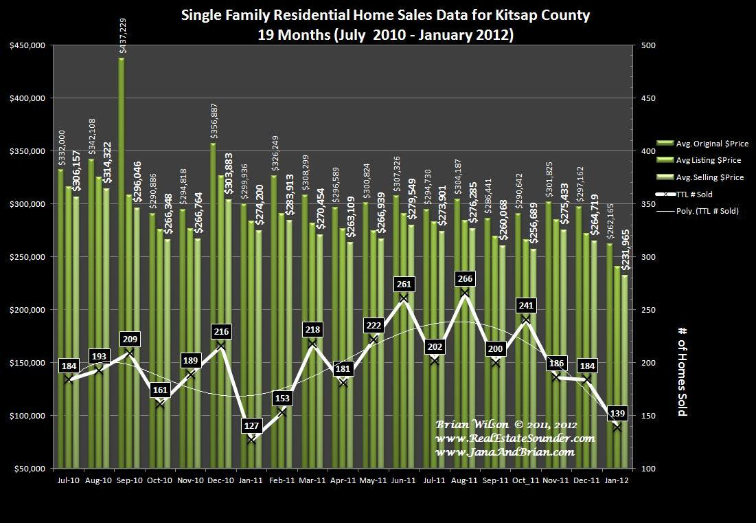 Home Sales And Average Prices For Residential Real Estate