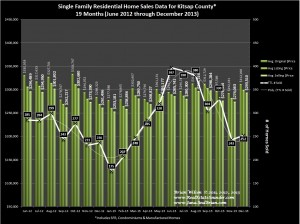 December 2013 Kitsap County Real Estate