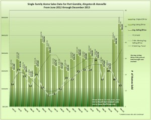 Home Sales Trends Kingston, Hansville & Port Gamble December 2013