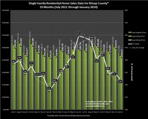 Kitsap County home sales and prices January 2014